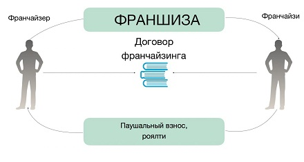 Франшиза схема